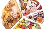 Основы правильного питания для похудения в домашних условиях