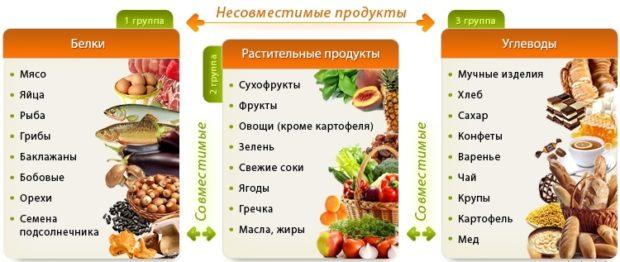 sovmestimost-produktov