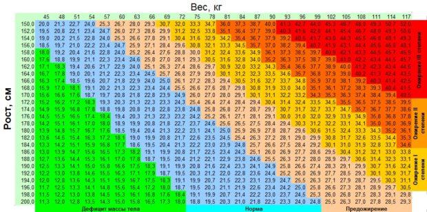 indeks-massy-tela