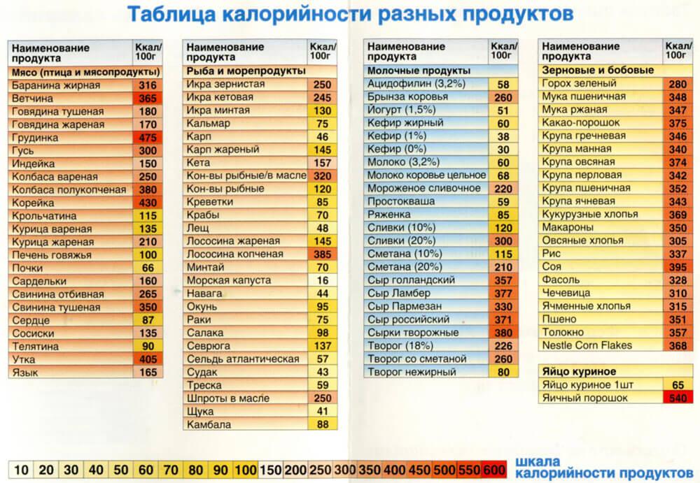 Таблица калорийности Важно в затруднительном выборе методик, как быстро  похудеть на 5 кг ... a182cc3a7c7