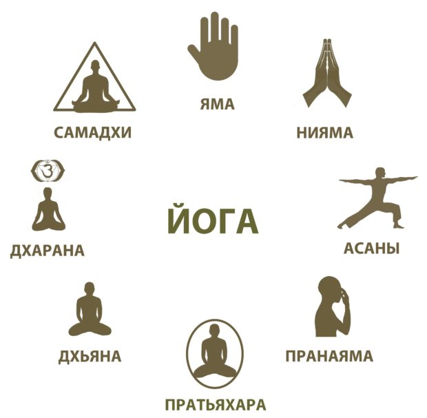 8 частей хатха-йоги