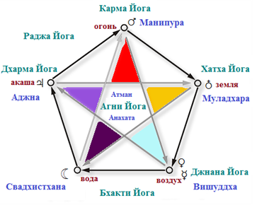 Элементы Агни Йоги и их связь