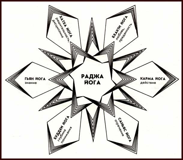 Мир раджа йоги - 7 составляющих