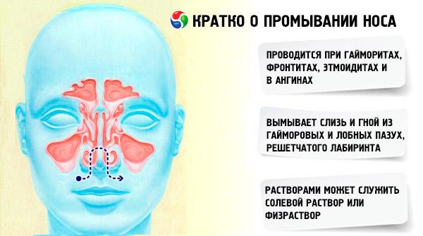 Польза промывания носа