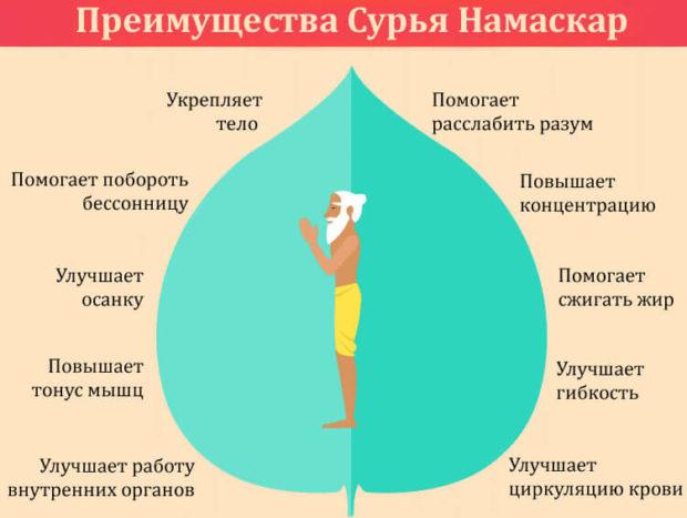 Преимущества комплекса Сурья Намаскара
