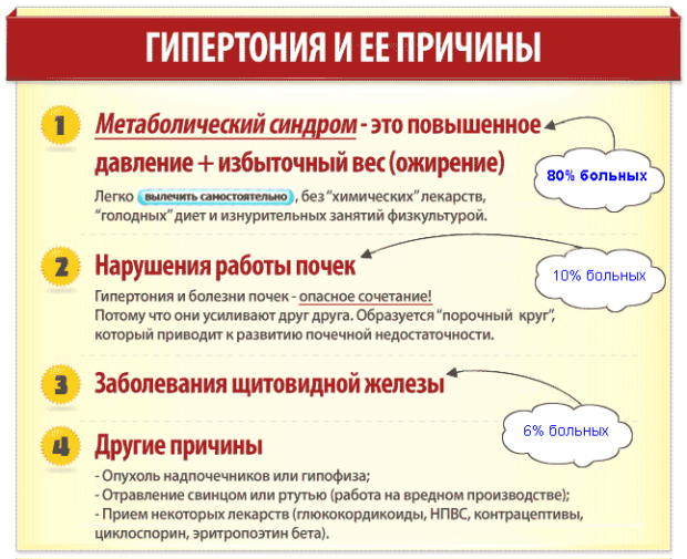 Причины гипертонии имеют разное происхождение