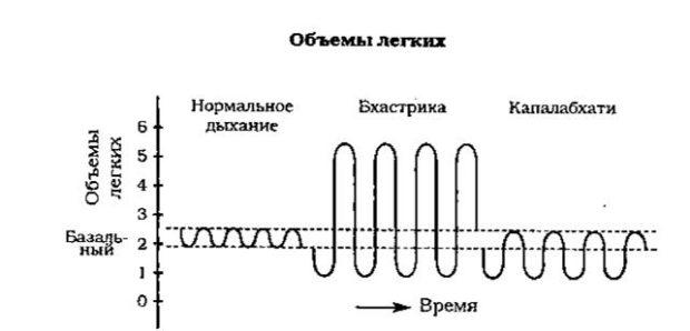 Сравнение техник дыхания