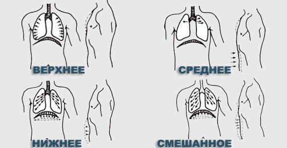 Виды йогического дыхания