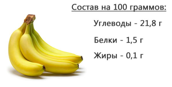 Банан - состав