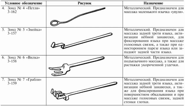 Инструмент для логопедического массажа
